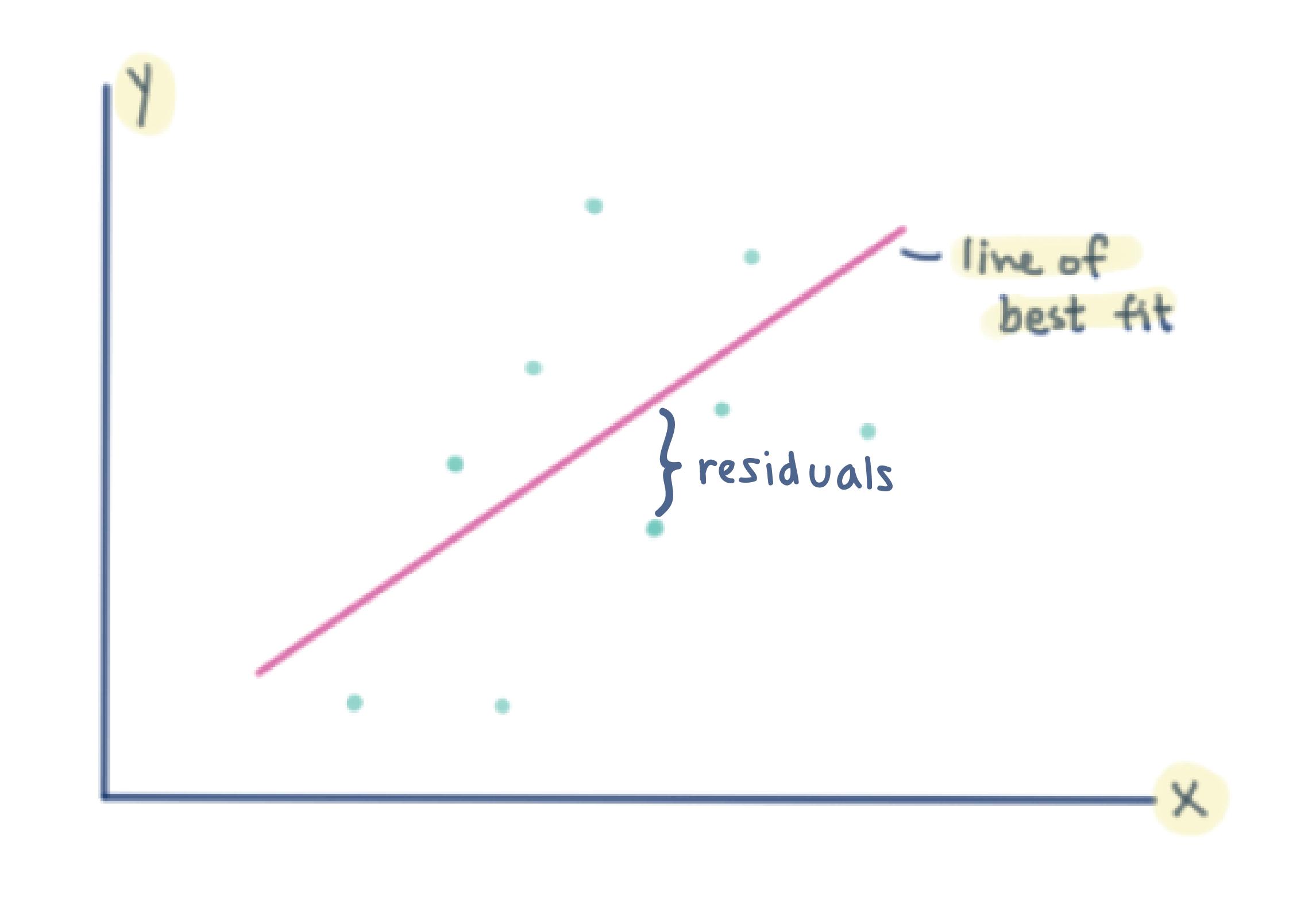 Trend Linesyzing Residual Plots
