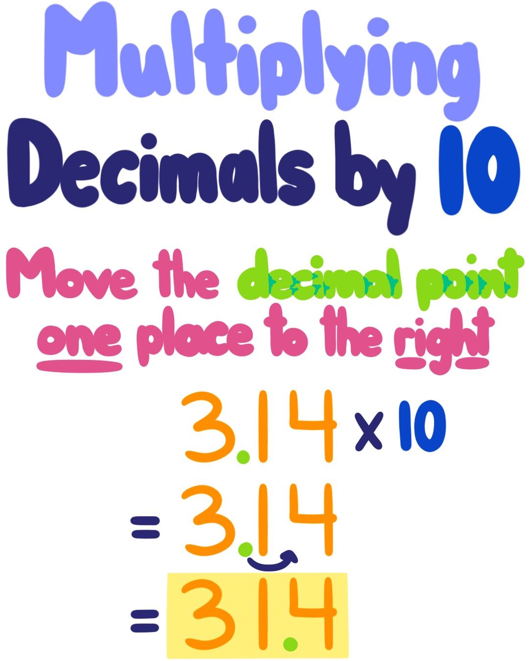 Multiplying Or Dividing Decimals By 10 Or 100