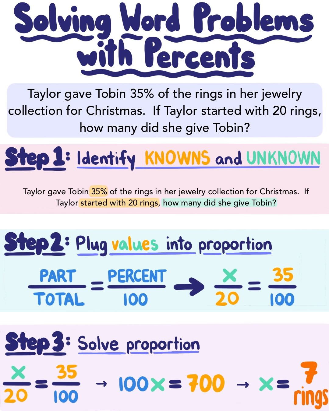 Word Problems With Percents