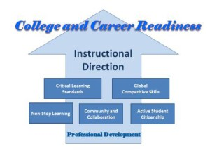 college and career readiness graphic