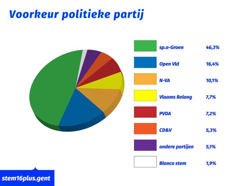 293379 20181013 av stem16plus%20grafiek%20voorkeur%20politieke%20partij tekengebied%201 20991c large 1539506629