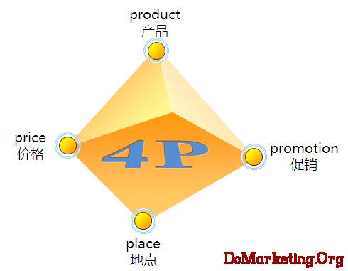 市場,行銷,行銷理論