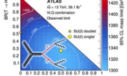 Jurnal Bahasa Inggris Kombinasi Pencarian untuk Mitra Vectorlike yang Diproduksi Pasangan dari Quarks Generasi Ketiga di $  sqrt {s} = 13  text {}  text {}  mathrm {TeV} $ dengan ATLAS Detector