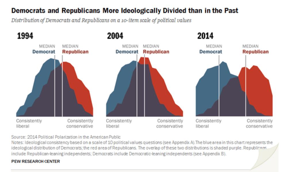 Source: PEW Research Center, 2014 Political Polarization in the American  Public