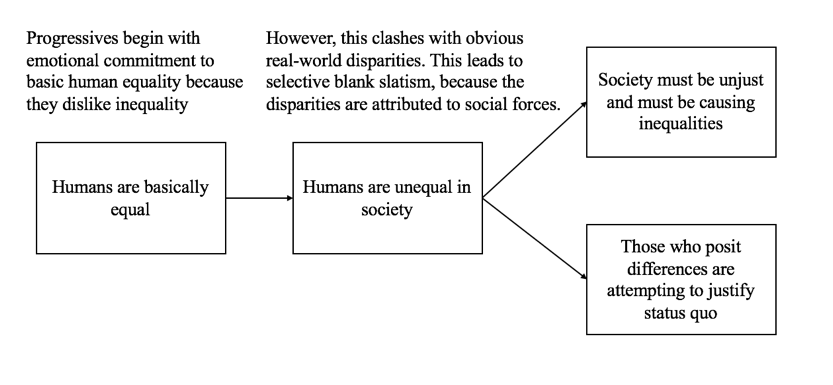 Selective Blank Slatism and Ideologically Motivated