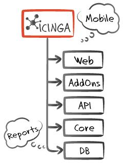 Icinga2 Monitoring | Zhmurko Systems Integrator