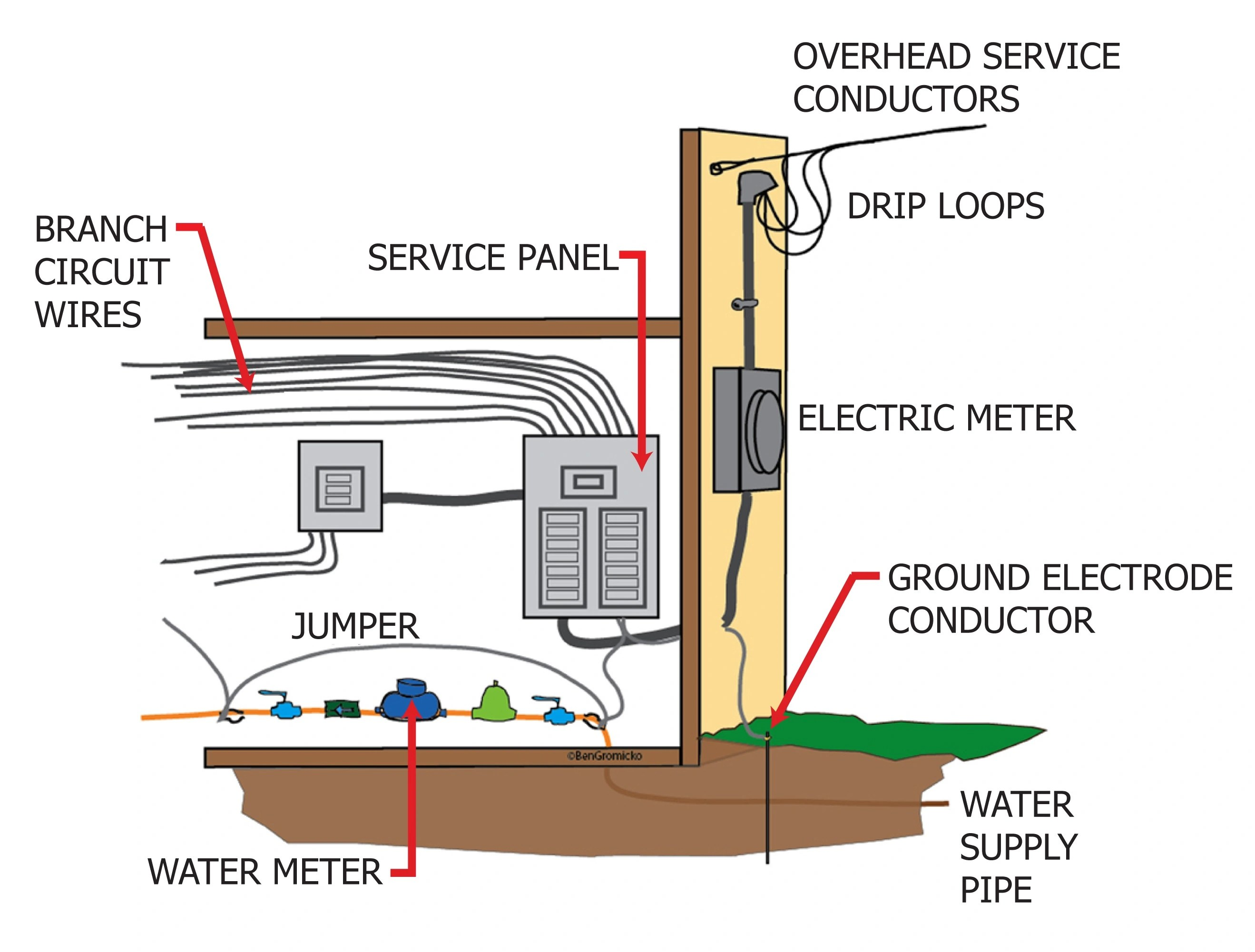 service panel grounding diagram ac ammeter wiring internachi inspection graphics library electrical