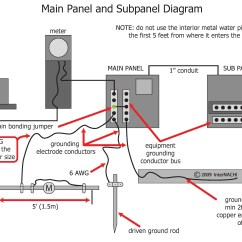 Residential Electrical Panel Wiring Diagram Obd2 To Obd1 Internachi Inspection Graphics Library