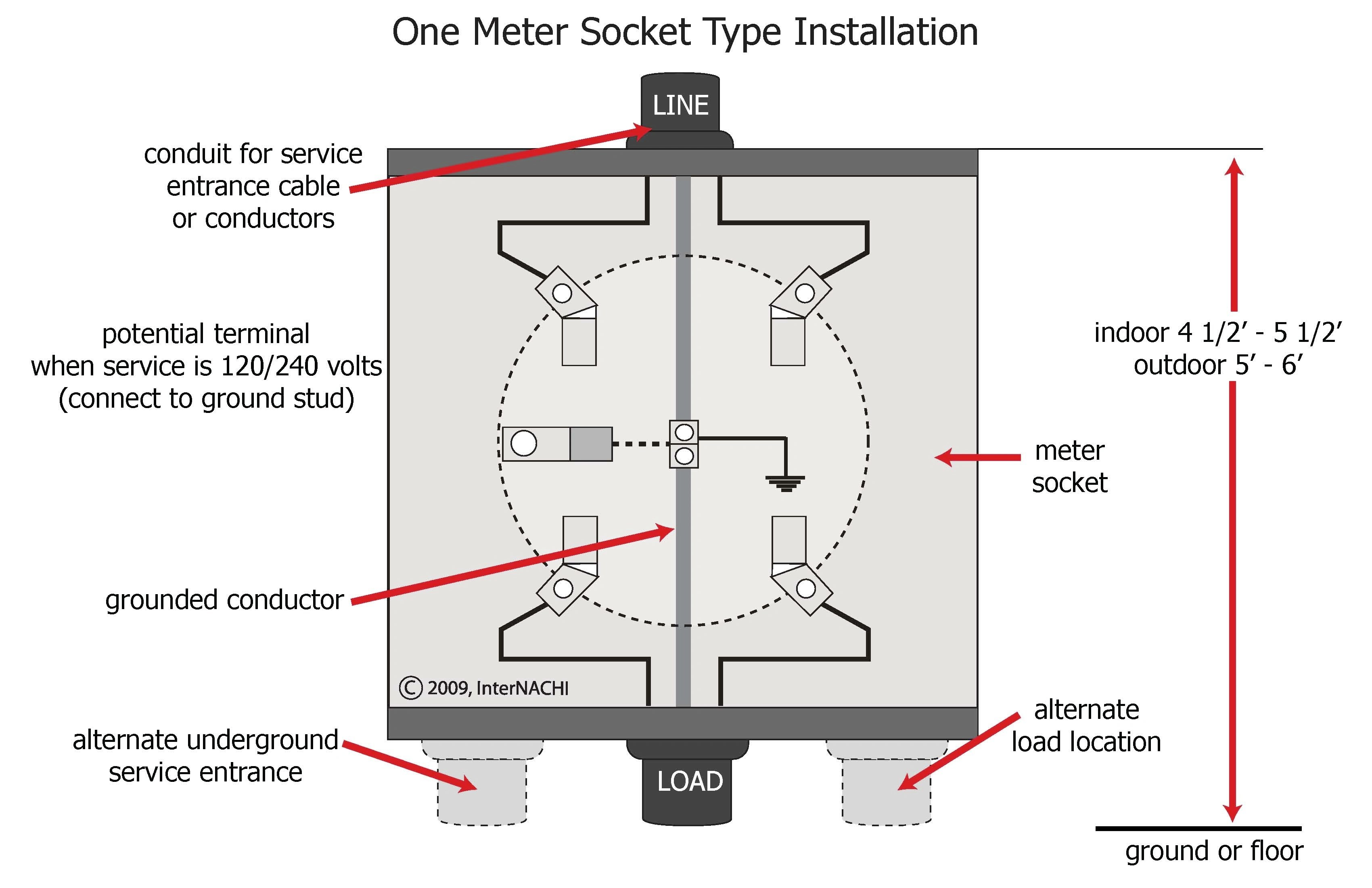 InterNACHI Inspection Graphics Library: Electrical