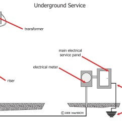 Service Entrance Wiring Diagram Gm Trailer Harness Internachi Inspection Graphics Library Electrical