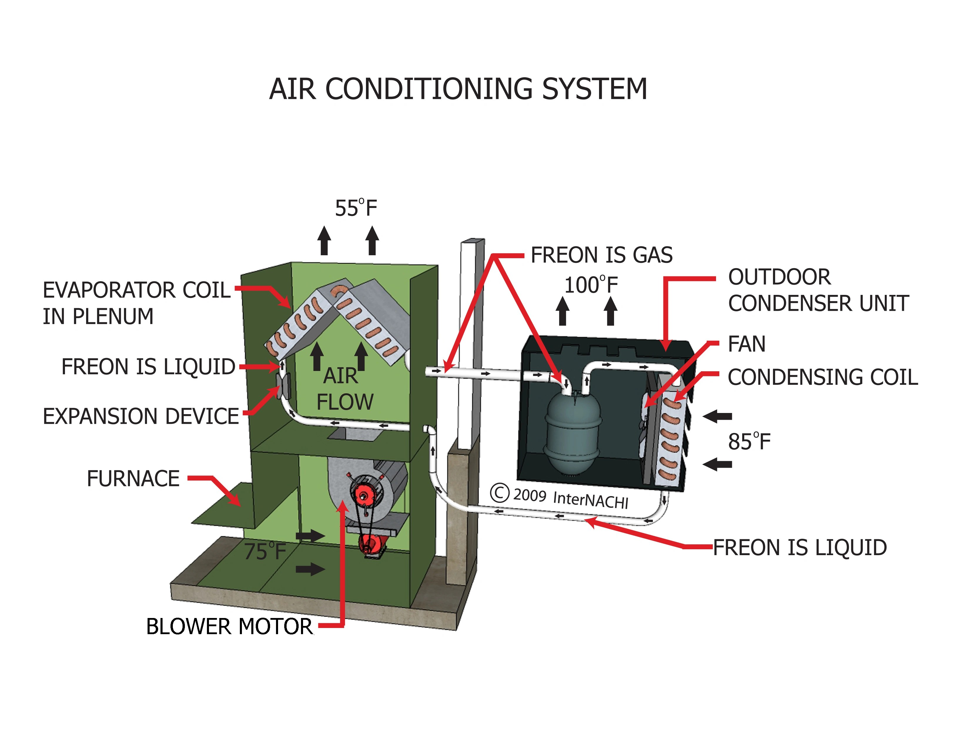 InterNACHI Inspection Graphics Library: HVAC » Cooling » air-conditioning-system.jpg