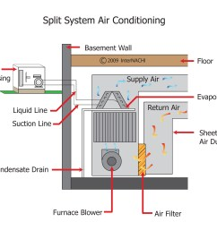 internachi inspection graphics library hvac cooling split system air conditioning jpg [ 3090 x 2400 Pixel ]