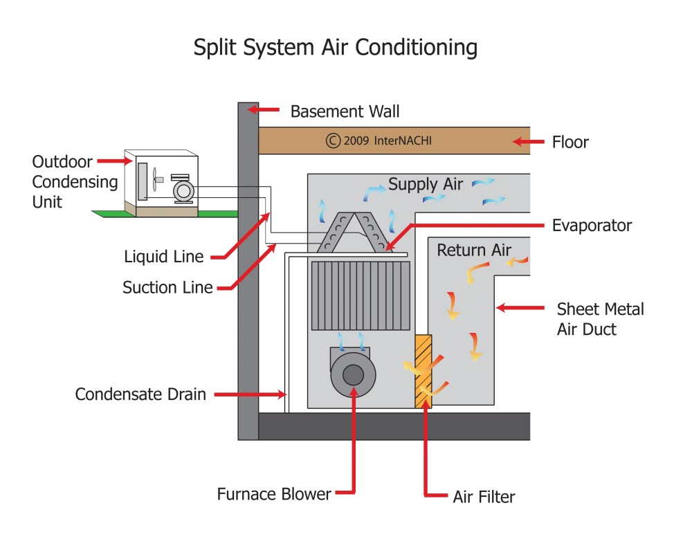 medium resolution of internachi inspection graphics library hvac cooling split system air conditioning jpg