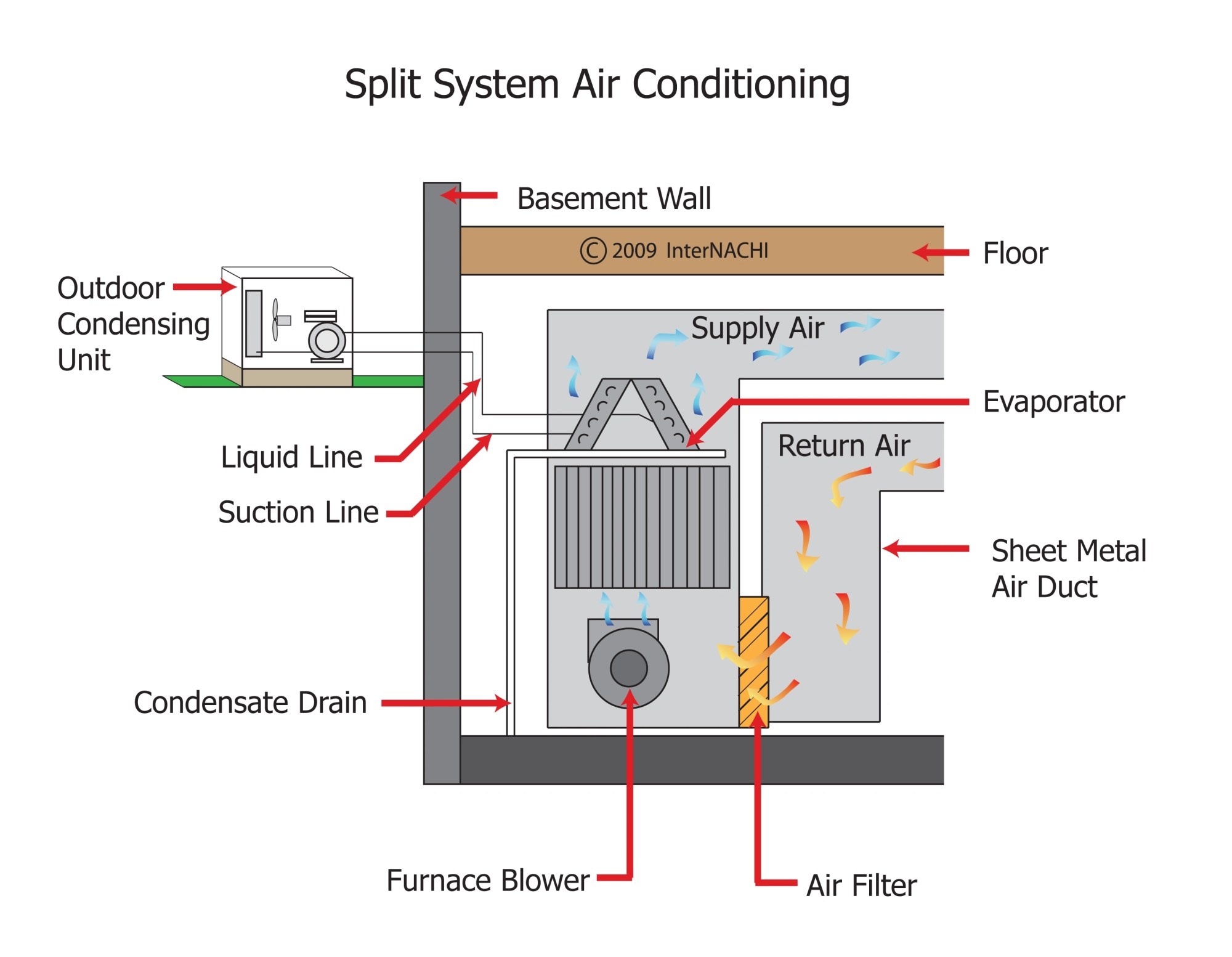 hight resolution of internachi inspection graphics library hvac cooling split system air conditioning jpg