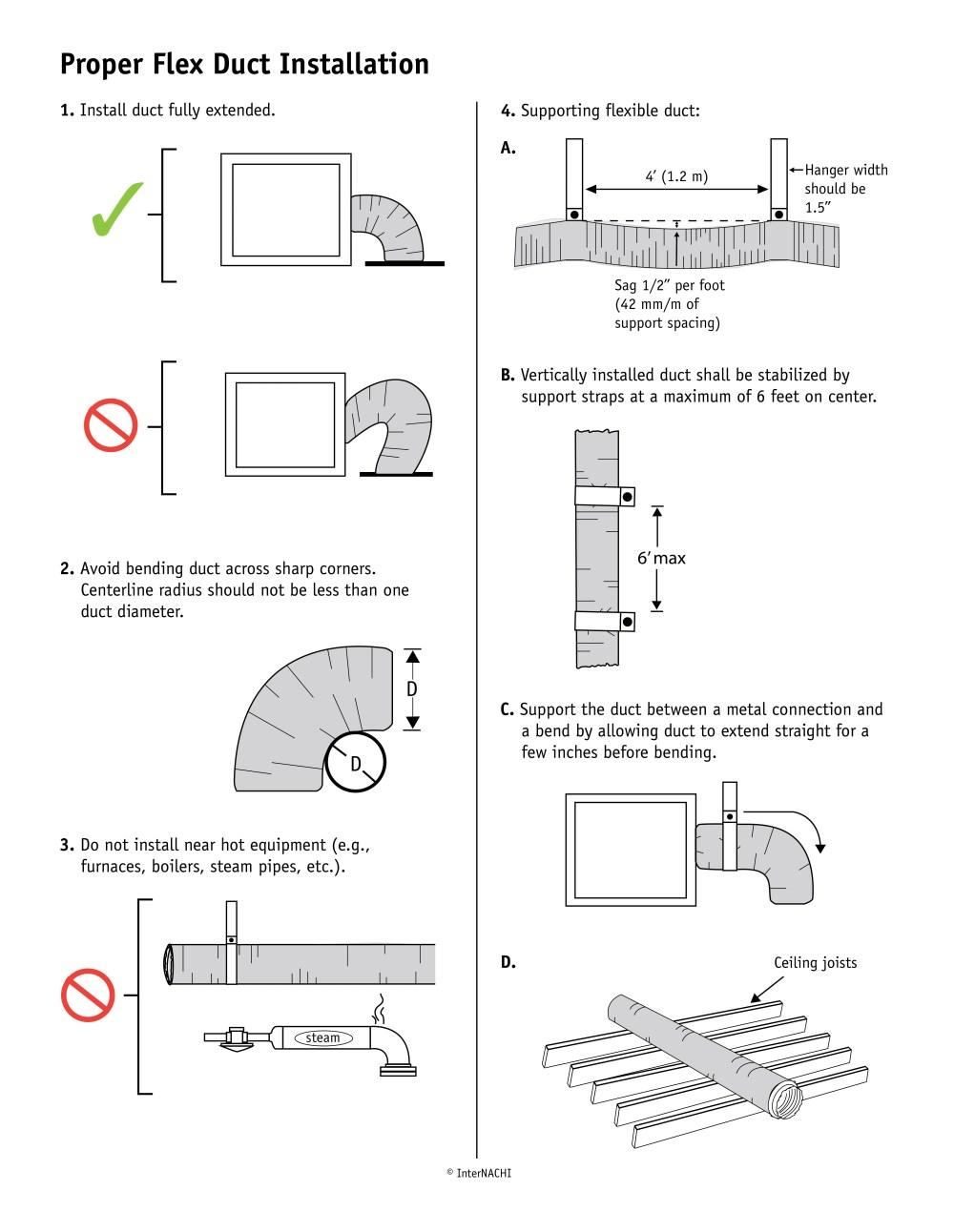 medium resolution of internachi inspection graphics library hvac general flex duct installation jpg