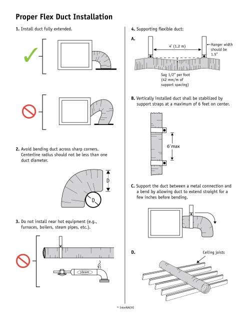 small resolution of internachi inspection graphics library hvac general flex duct installation jpg