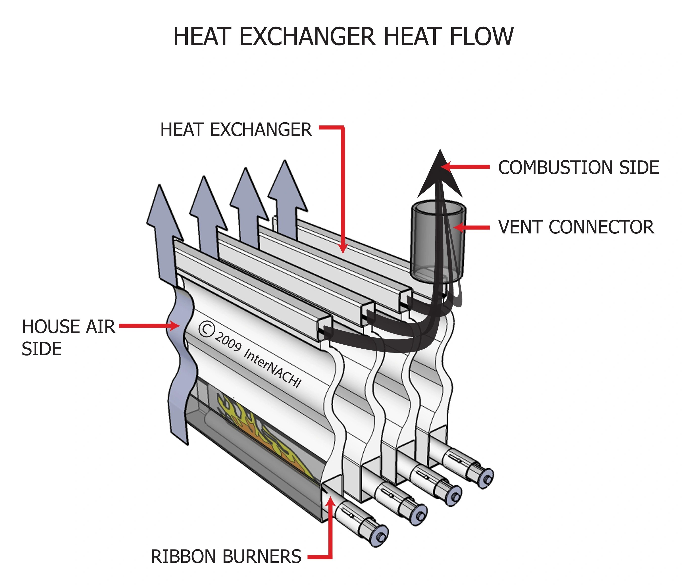 Internachi Inspection Graphics Library Hvac Heating