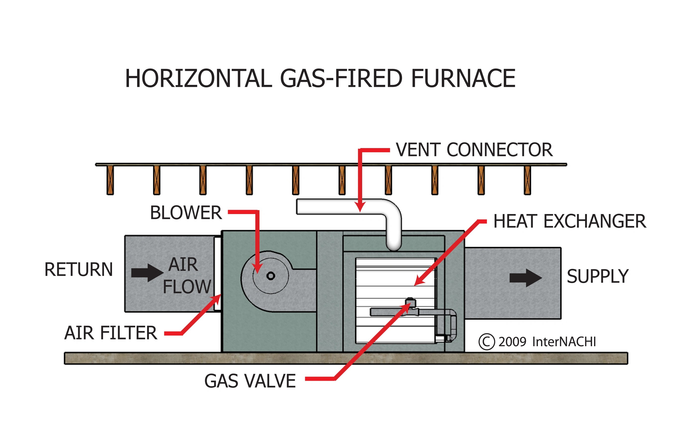 InterNACHI Inspection Graphics Library: HVAC  Heating