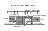 InterNACHI Inspection Graphics Library: HVAC  Heating ...