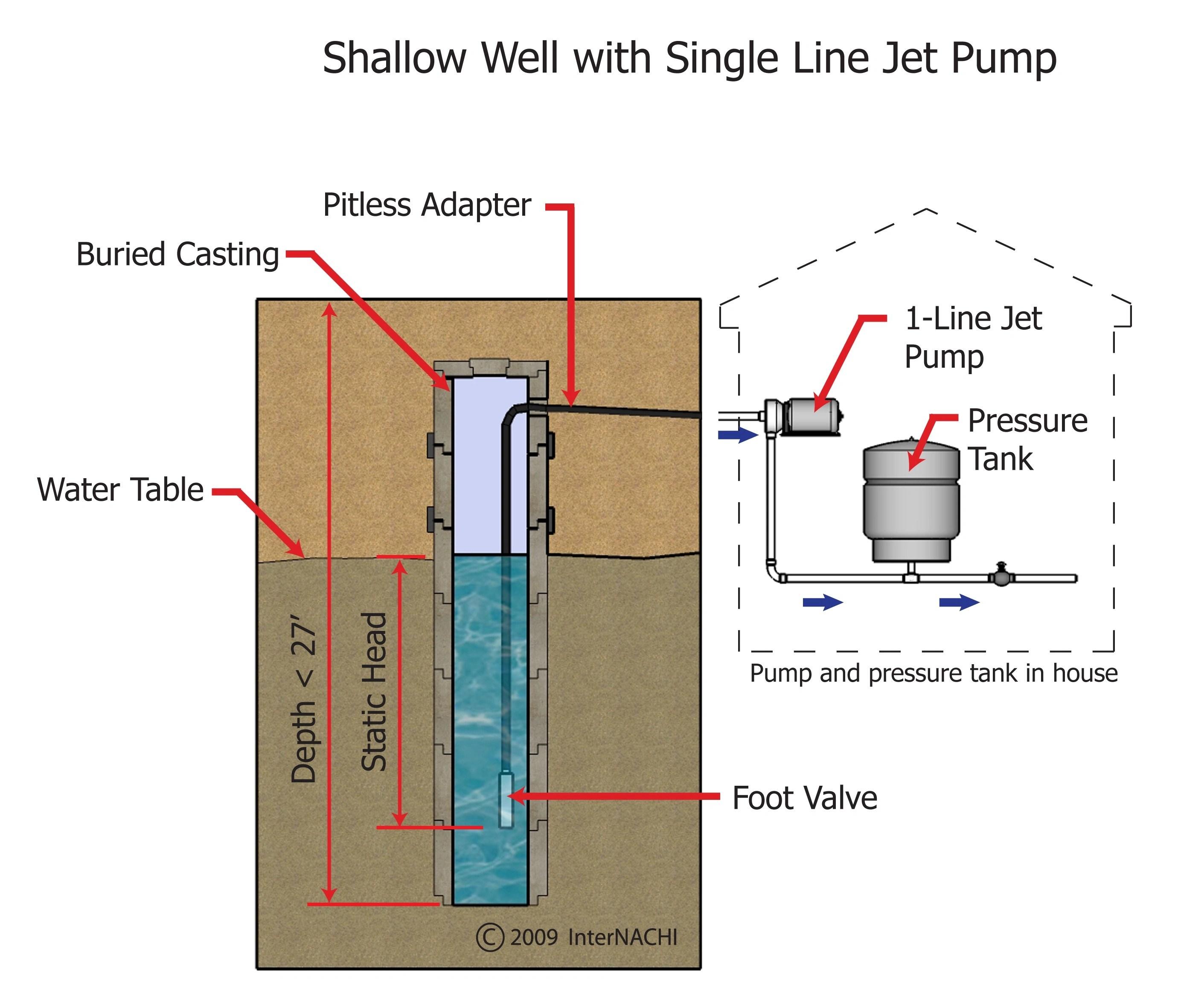 water well diagram schematic derbi drd 50 wiring internachi inspection graphics library plumbing  general