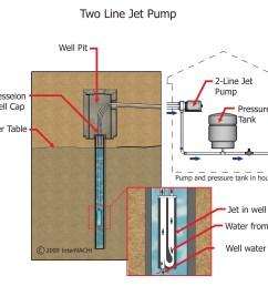 deep well jet pump installation diagram jpg 2943x2459 deep well jet pump installation diagram [ 2943 x 2459 Pixel ]