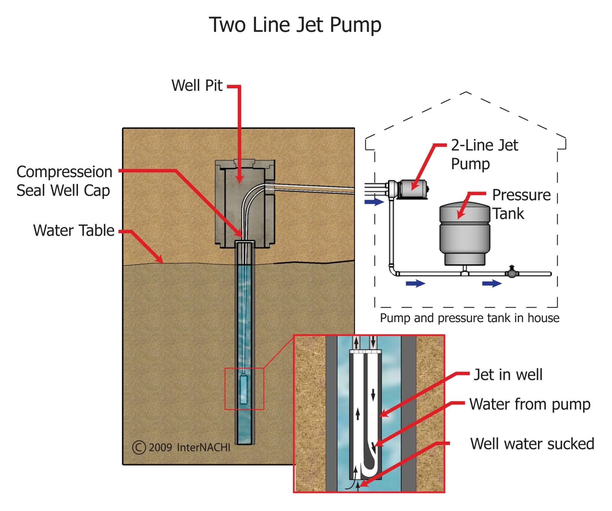 hight resolution of deep well jet pump installation diagram jpg 2943x2459 deep well jet pump installation diagram