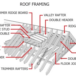 Gable Metal Roof Parts Diagram Basement Electrical Wiring Internachi Inspection Graphics Library Roofing  Framing