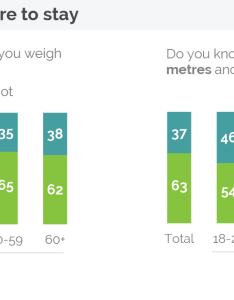 Knowledge of the metric system but even today most year olds still do not know how much they weigh in kilograms or tall are also britain   muddle changing any time soon yougov rh