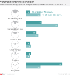 a greater proportion of young women remove all of their pubic hair 47 than say this is ideally what women should do 30 most young men either trim  [ 1312 x 1332 Pixel ]