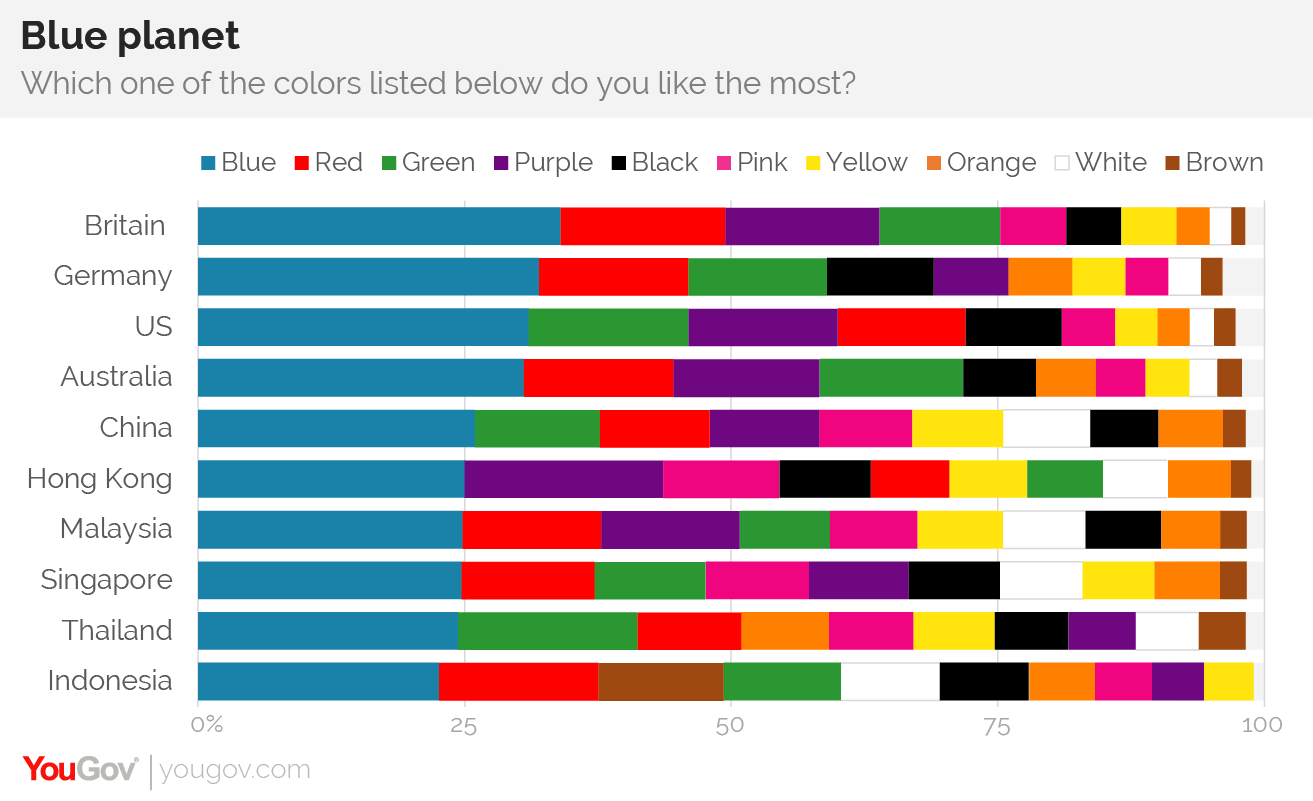 Why Is Blue The World's Favorite Color?  Yougov