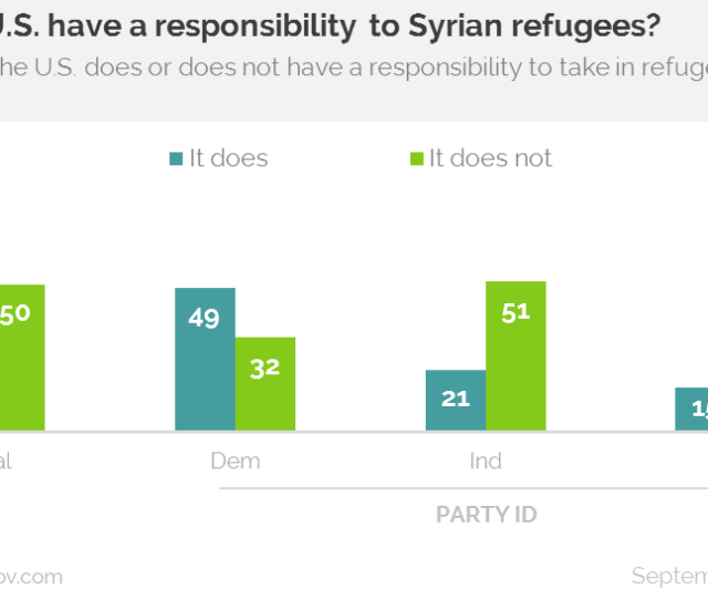 On The September Survey We Also Conducted An Experiment In Which We Asked About Any Us Responsibility To Accept Refugees Half Of Panelists Were Asked About