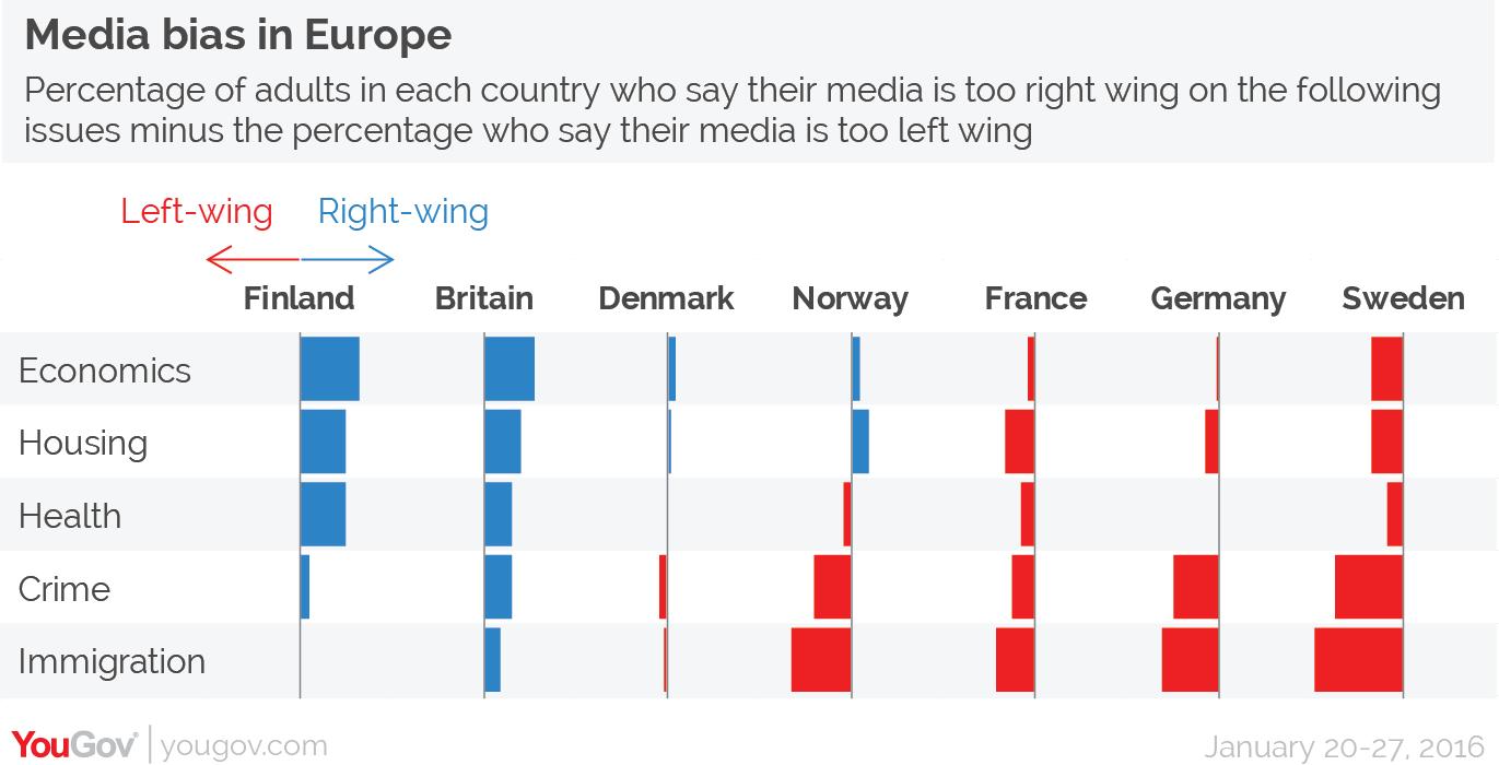 Poll Media Bias In Europe