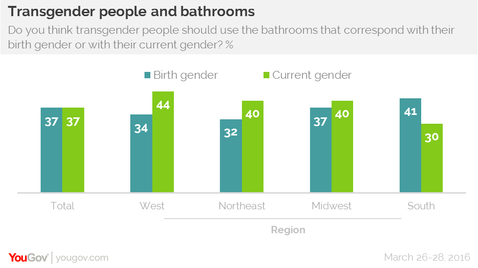 Country split on which bathrooms transgender people should