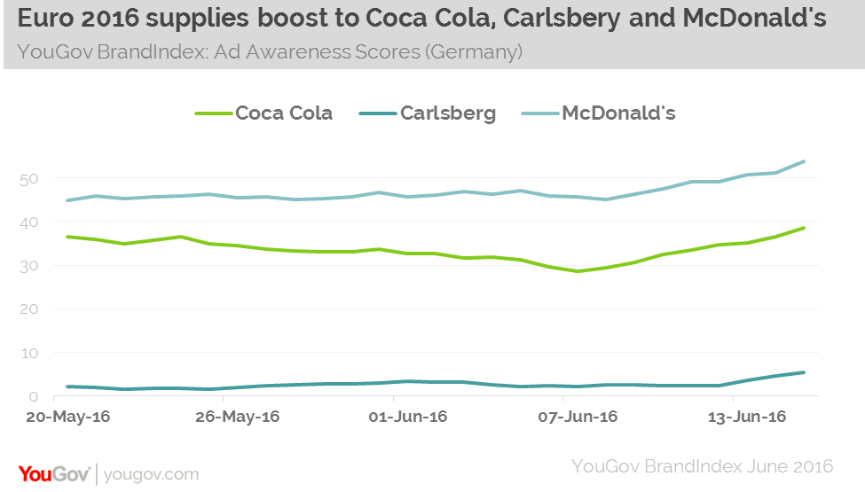 YouGov How Brands Are Capitalising On Euro 2016 Across
