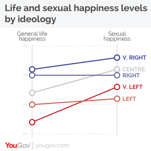 small resolution of we also looked at the results by where respondents placed themselves on the left right political ideology spectrum this data was recorded in the survey