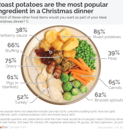 fully 85 of people say that their ideal christmas dinner would contain roast potatoes  [ 1234 x 1173 Pixel ]