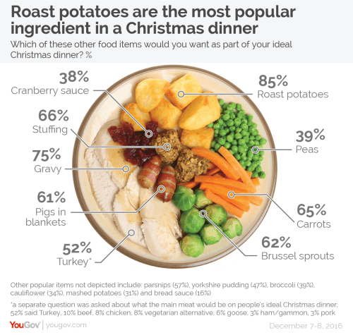 small resolution of fully 85 of people say that their ideal christmas dinner would contain roast potatoes