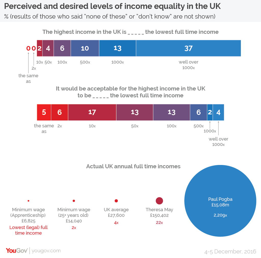 YouGov How Evenly Should Income And Wealth Be Spread In The UK?