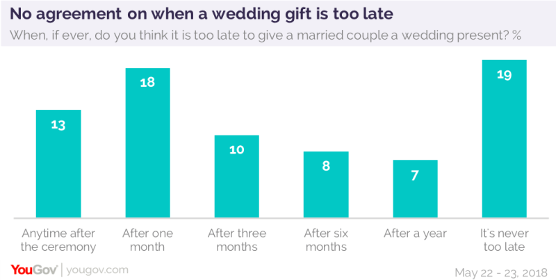 How Much Money Should You Give For A Wedding Gift 2018 Dealssite