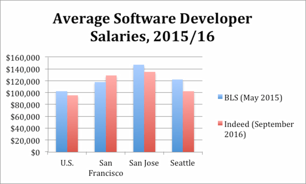 Does It Make Sense For Programmers To Move To The Bay Area