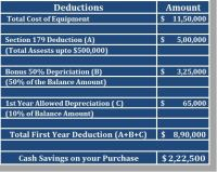 Depreciation And Section 179 Expense Deduction. Qualifying ...
