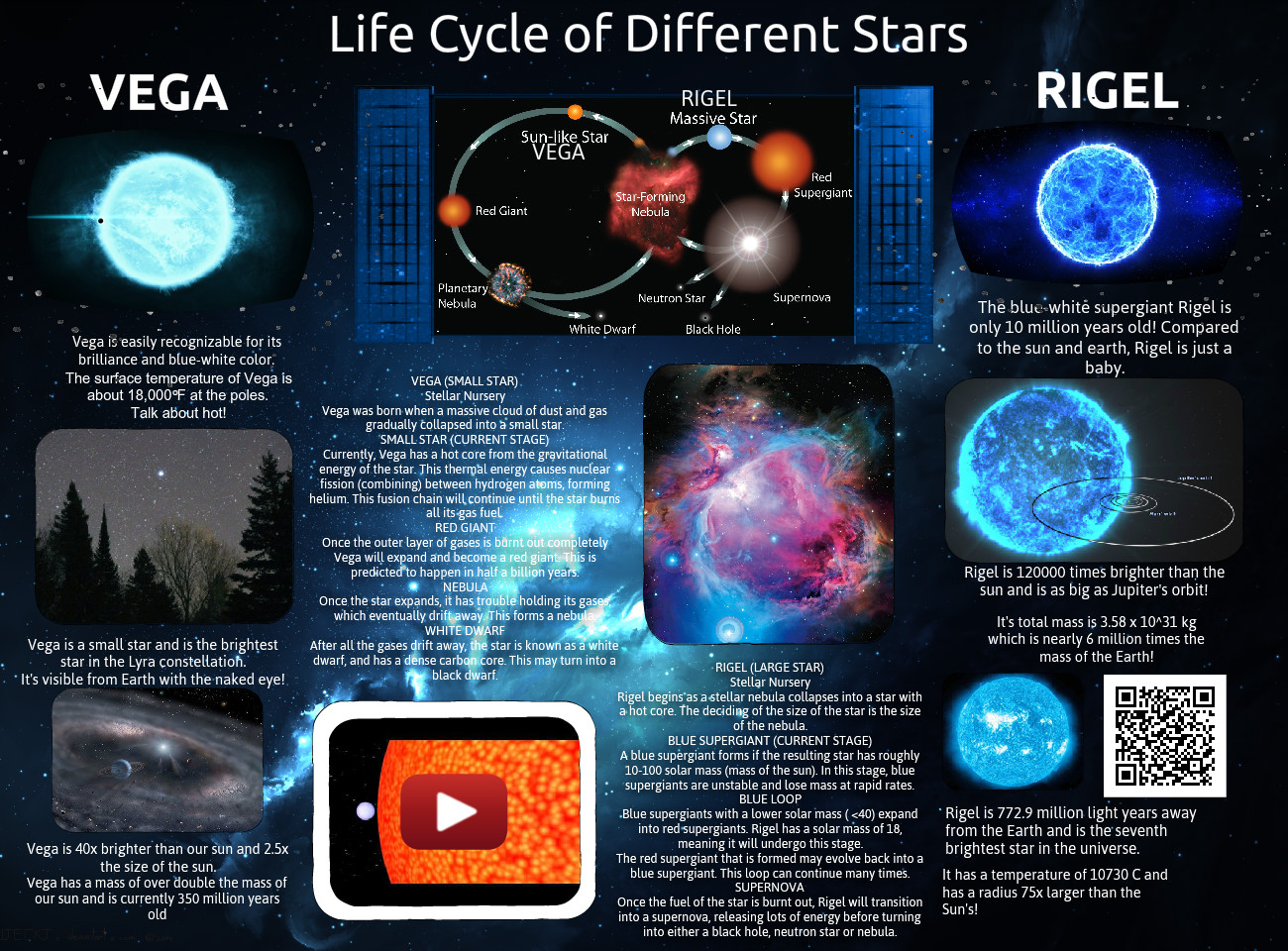 Life Cycle Of Stars Astronomy Cycle Different En Life