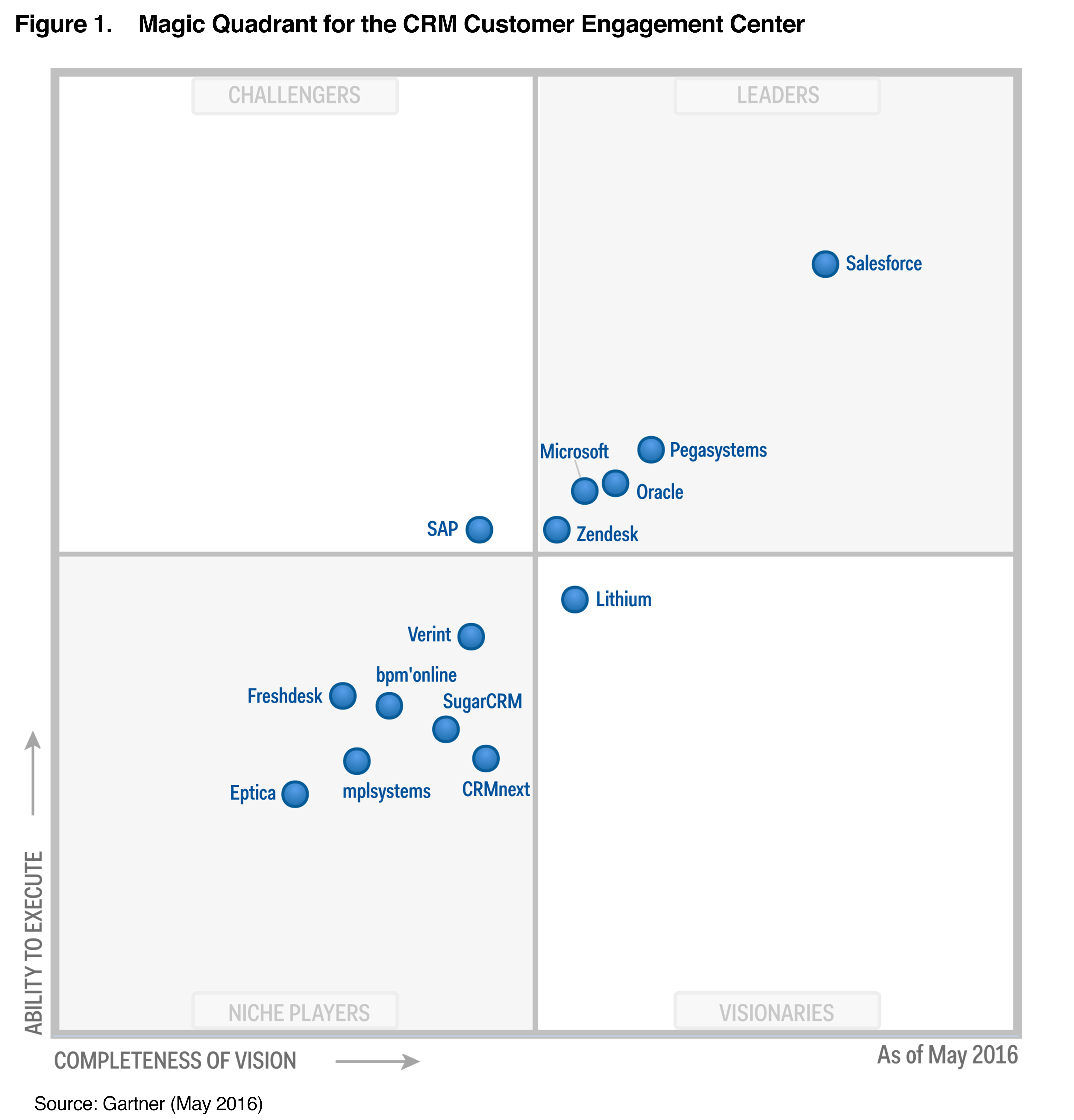 Gartner's 2016 Magic Quadrant For Crm  Zendesk