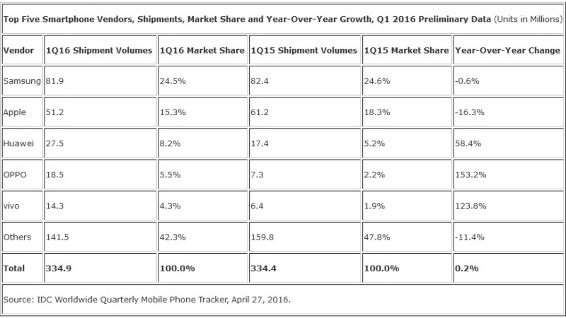 IDC Report Top Smartphone Q1 2016