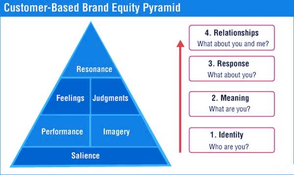 Brand Equity Pyramid | Screenshot