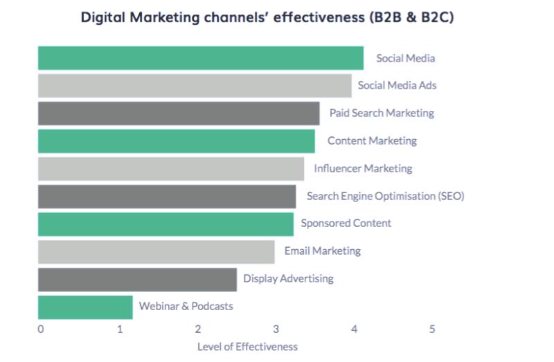 Global Marketing | Diagram