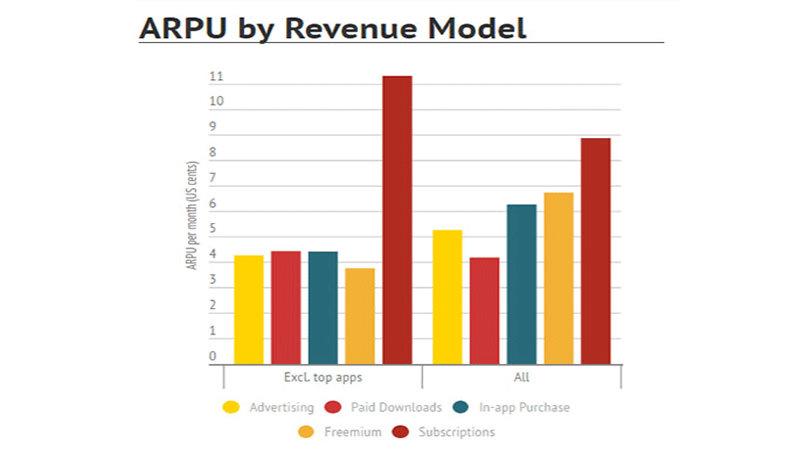 Aplikasi Mobile | ARPU
