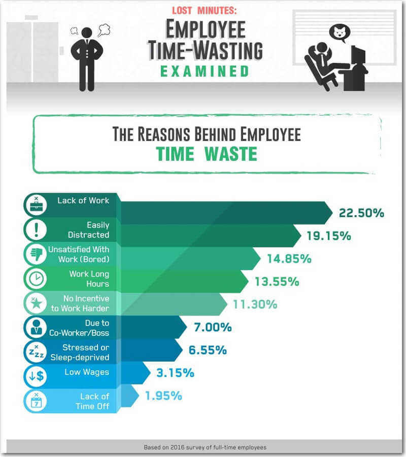 Starting Business | Time Waster