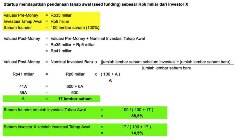 Contoh Valuasi Post Money Seed Funding 2