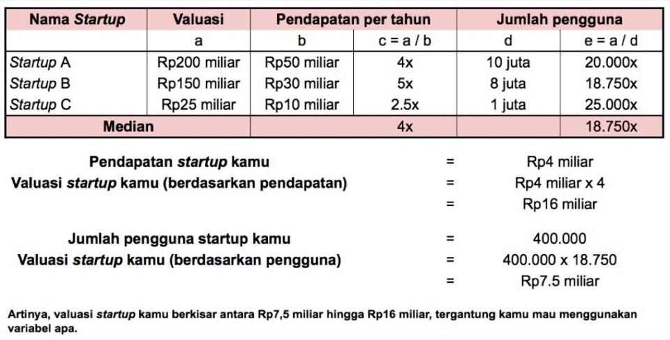 Contoh Valuasi Startup dengan Metode Comparable | Screenshot